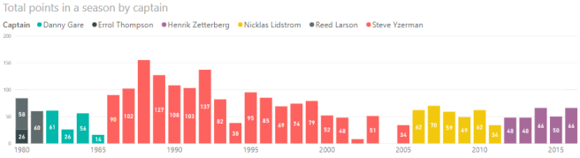 Total points in a season by each Detroit Red Wings captain from 1980 to 2017